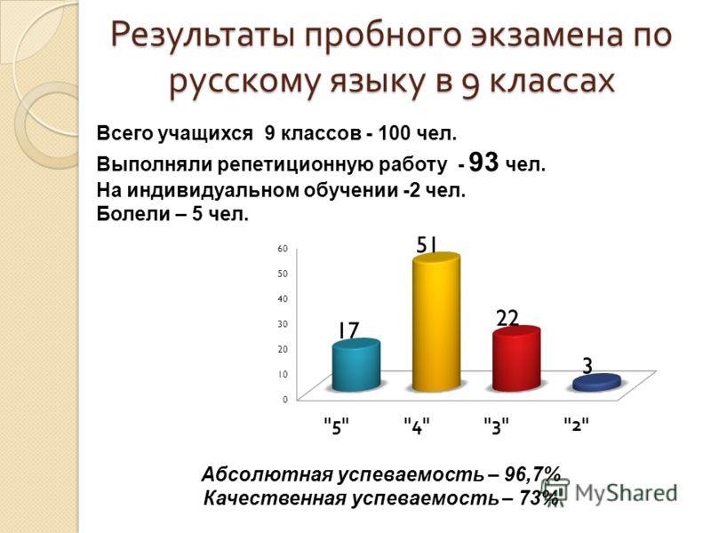Результаты пробного экзамена по русскому языку в 9 классах Всего учащихся 9 классов - 100 чел. Выполняли репетиционную работу - 93 чел. На индивидуальном обучении -2 чел. Болели – 5 чел. Абсолютная успеваемость – 96,7% Качественная успеваемость – 73%