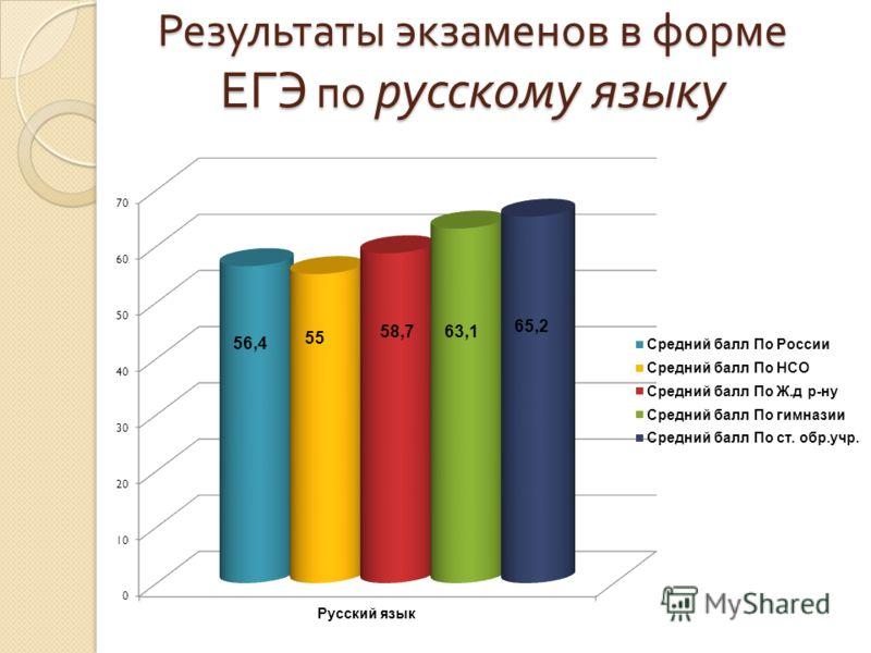 Результаты экзаменов в форме ЕГЭ по русскому языку