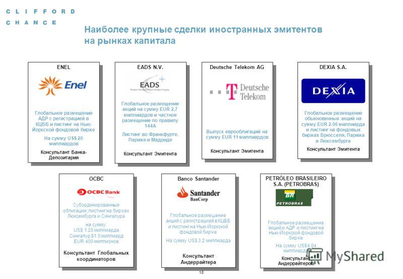 18 Наиболее крупные сделки иностранных эмитентов на рынках капитала Deutsche Telekom AG Выпуск еврооблигаций на сумму EUR 11 миллиардов Консультант Эмитента Deutsche Telekom AG Выпуск еврооблигаций на сумму EUR 11 миллиардов Консультант Эмитента ENEL