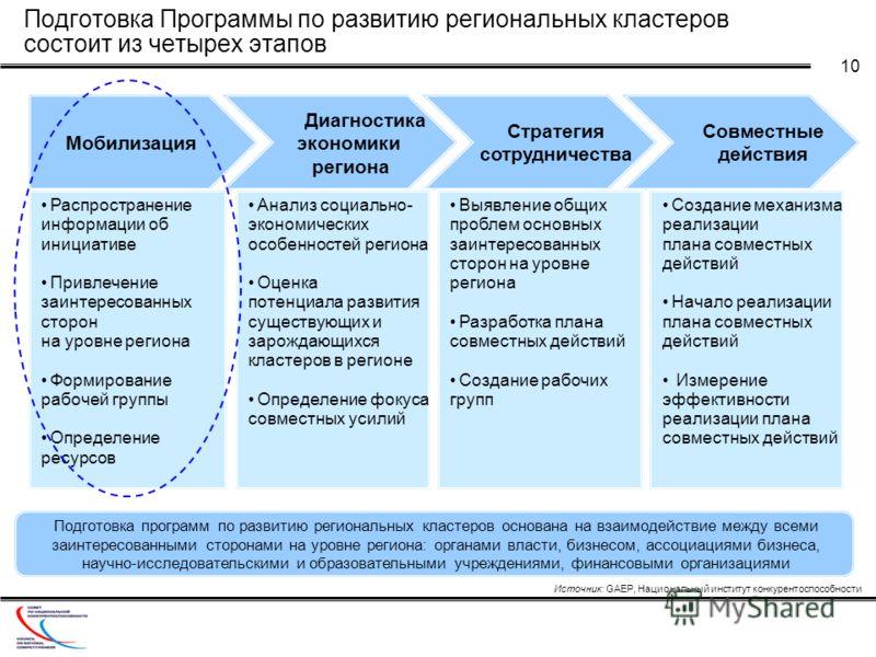 10 Подготовка Программы по развитию региональных кластеров состоит из четырех этапов Мобилизация Диагностика экономики региона Распространение информации об инициативе Привлечение заинтересованных сторон на уровне региона Формирование рабочей группы