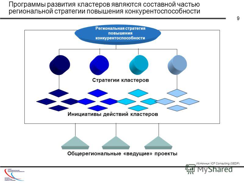 9 Региональная стратегия повышения конкурентоспособности Стратегии кластеров Инициативы действий кластеров Общерегиональные «ведущие» проекты Программы развития кластеров являются составной частью региональной стратегии повышения конкурентоспособност