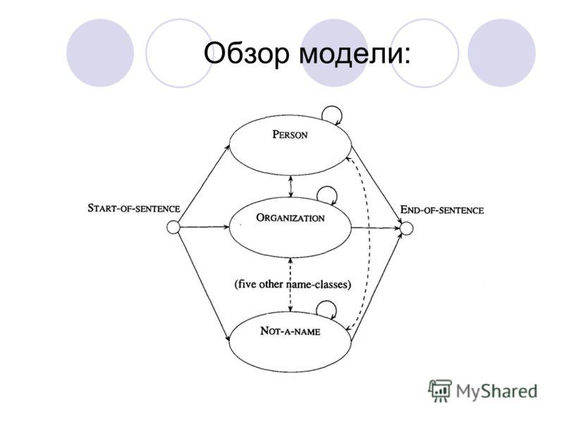 Обзор модели: