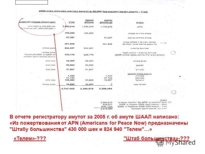 В отчете регистратору амутот за 2005 г. об амуте ШААЛ написано: «Из пожертвования от APN (Americans for Peace Now) предназначены Штабу большинства 430 000 шек и 824 940 Телем…» Штаб большинства»-??? «Телем»-???