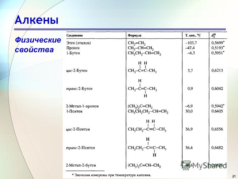 21 Алкены Физические свойства