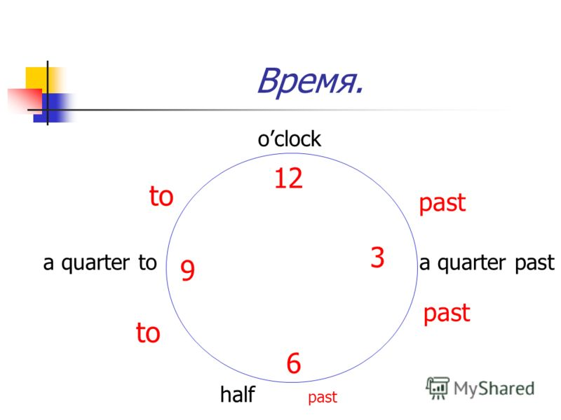 Время. oclock 12 to a quarter to 9 to 6 half past 3 a quarter past past