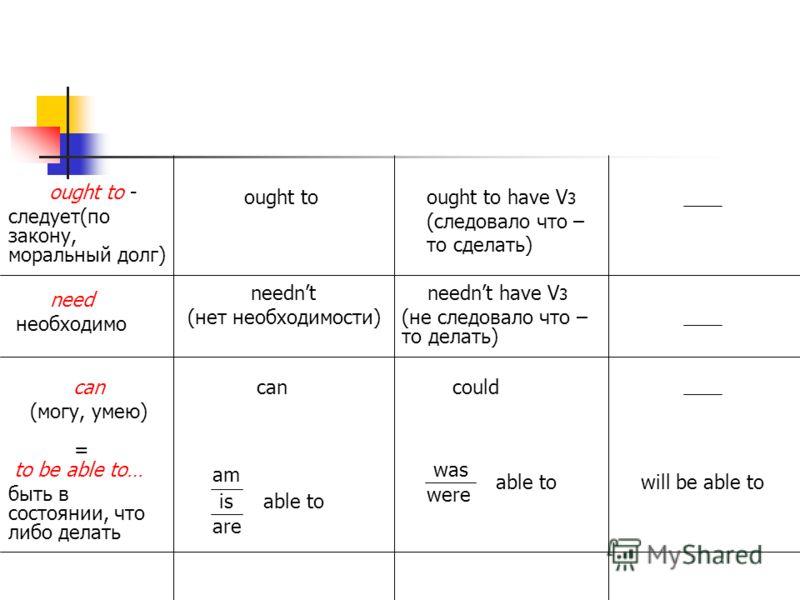 ought to - следует(по закону, моральный долг) ought toought to have V 3 (следовало что – то сделать) need необходимо neednt (нет необходимости) neednt have V 3 (не следовало что – то делать) can (могу, умею) cancould = to be able to… быть в состоянии