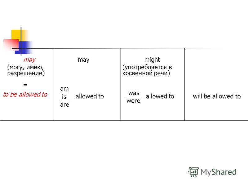 may (могу, имею, разрешение) maymight (употребляется в косвенной речи) = to be allowed to am is are allowed to was were allowed towill be allowed to