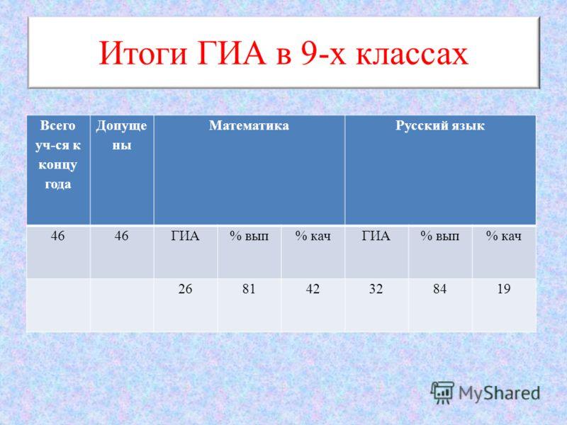 Итоги ГИА в 9-х классах Всего уч-ся к концу года Допуще ны МатематикаРусский язык 46 ГИА% вып% качГИА% вып% кач 268142328419