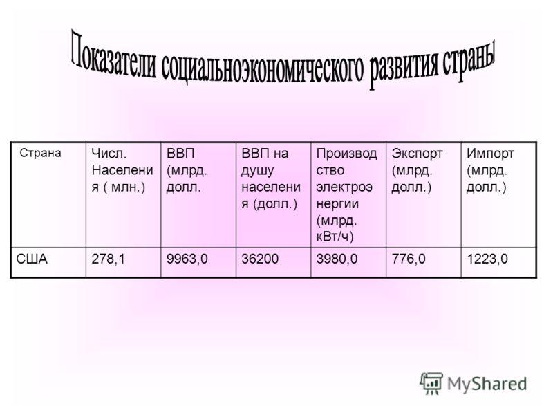 Страна Числ. Населени я ( млн.) ВВП (млрд. долл. ВВП на душу населени я (долл.) Производ ство электроэ нергии (млрд. кВт/ч) Экспорт (млрд. долл.) Импорт (млрд. долл.) США278,19963,0362003980,0776,01223,0