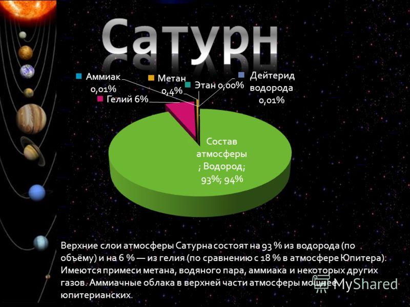 Верхние слои атмосферы Сатурна состоят на 93 % из водорода (по объёму) и на 6 % из гелия (по сравнению с 18 % в атмосфере Юпитера). Имеются примеси метана, водяного пара, аммиака и некоторых других газов. Аммиачные облака в верхней части атмосферы мо