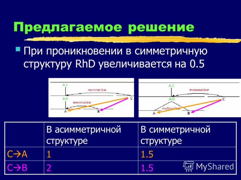 Предлагаемое решение При проникновении в симметричную структуру RhD увеличивается на 0.5 В асимметричной структуре В симметричной структуре C A11.5 C B21.5