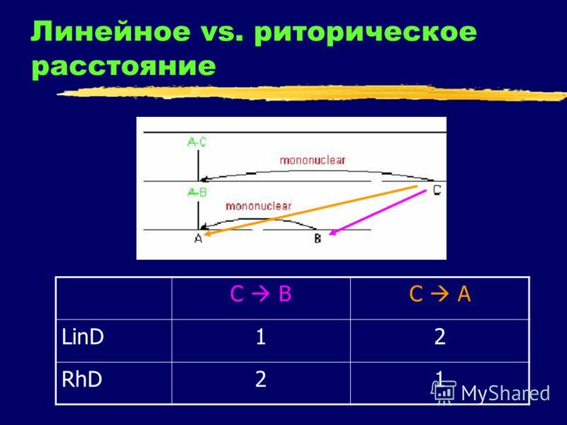 Линейное vs. риторическое расстояние С ВС А LinD12 RhD21
