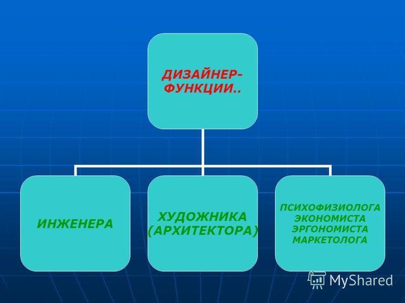 ДИЗАЙНЕР- ФУНКЦИИ.. ИНЖЕНЕРА ХУДОЖНИКА (АРХИТЕКТОРА) ПСИХОФИЗИОЛОГА ЭКОНОМИСТА ЭРГОНОМИСТА МАРКЕТОЛОГА
