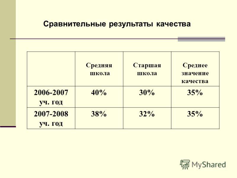 Сравнительные результаты качества Средняя школа Старшая школа Среднее значение качества 2006-2007 уч. год 40%30%35% 2007-2008 уч. год 38%32%35%