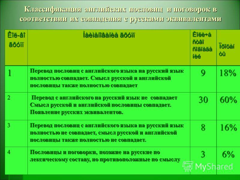 Классификация английских пословиц и поговорок в соответствии их совпадения с русскими эквивалентами 16%8 Перевод пословиц с английского языка на русский язык полностью не совпадает, смысл русской и английской пословицы также полностью не совпадает. 3