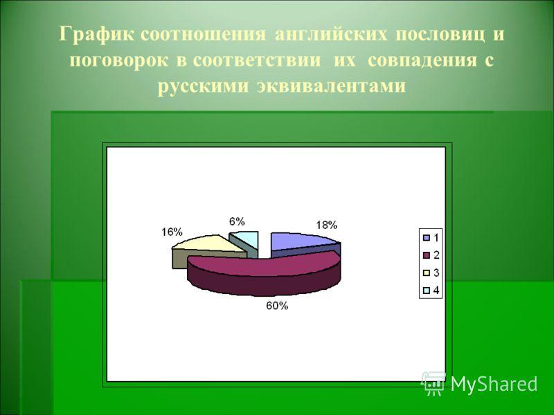 График соотношения английских пословиц и поговорок в соответствии их совпадения с русскими эквивалентами