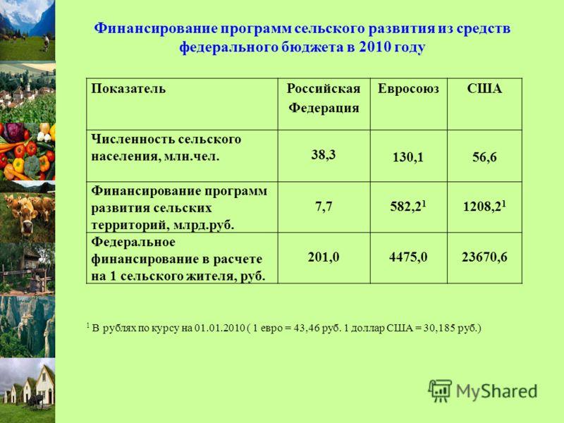 Финансирование программ сельского развития из средств федерального бюджета в 2010 году Показатель Российская Федерация ЕвросоюзСША Численность сельского населения, млн.чел. 38,3 130,156,6 Финансирование программ развития сельских территорий, млрд.руб