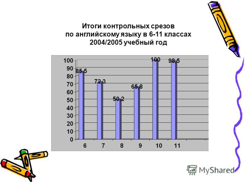 Итоги контрольных срезов по английскому языку в 6-11 классах 2004/2005 учебный год