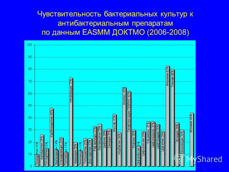 Чувствительность бактериальных культур к антибактериальным препаратам по данным EASMM ДОКТМО (2006-2008)
