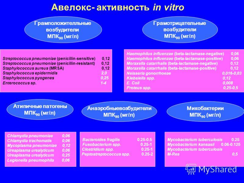 Авелокс- активность in vitro Грамположителльные возбудители МПК 90 (мг/л) Грамотрицательные возбудители МПК 90 (мг/л) Атипичные патогены МПК 90 (мг/л) Микобактерии МПК 90 (мг/л) Анаэробныевозбудители МПК 90 (мг/л) Bacteroides fragilis 0.25-0.5 Fusoba