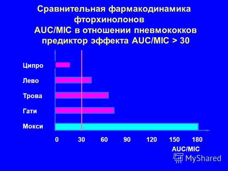 0306090120150180 Ципро Лево Трова Гати Мокси AUC/MIC Сравнительная фармакодинамика фторхинолонов AUC/MIC в отношении пневмококков предиктор эффекта AUC/MIC > 30