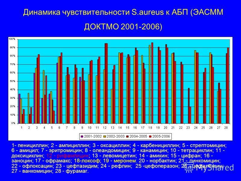 Динамика чувствительности S.aureus к АБП (ЭАСММ ДОКТМО 2001-2006) 1- пенициллин; 2 - ампициллин; 3 - оксациллин; 4 - карбенициллин; 5 - стрептомицин; 6 - амицил; 7 - эритромицин; 8 - олеандомицин; 9 - канамицин; 10 - тетрациклин; 11 - доксициклин; 12