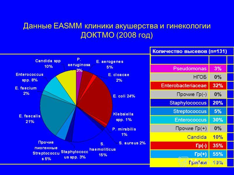 Данные EASMM клиники акушерства и гинекологии ДОКТМО (2008 год) Количество высевов (n=131) Pseudomonas3% НГОБ0% Enterobacteriaceae32% Прочие Гр(-)0% Staphylococcus20% Streptococcus5% Enterococcus30% Прочие Гр(+)0% Candida10% Гр(-)35% Гр(+)55% Грибки1