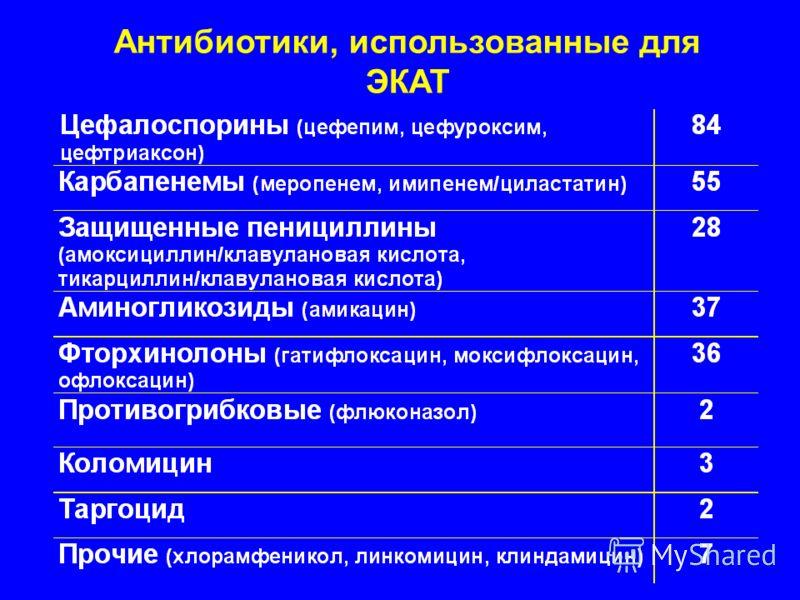 Антибиотики, использованные для ЭКАТ