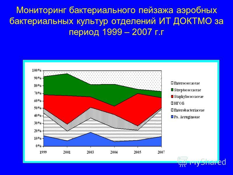 Мониторинг бактериального пейзажа аэробных бактериальных культур отделений ИТ ДОКТМО за период 1999 – 2007 г.г