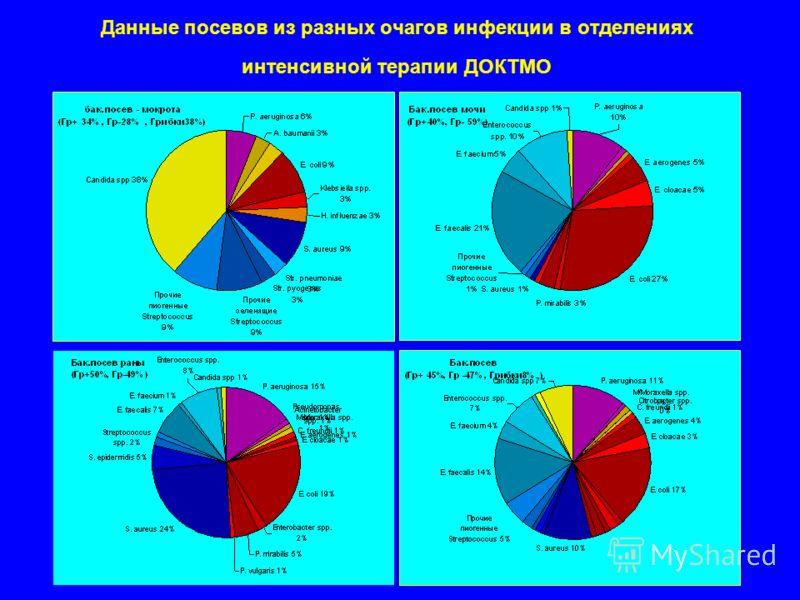 Данные посевов из разных очагов инфекции в отделениях интенсивной терапии ДОКТМО