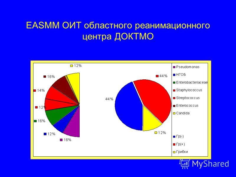 EASMM ОИТ областного реанимационного центра ДОКТМО