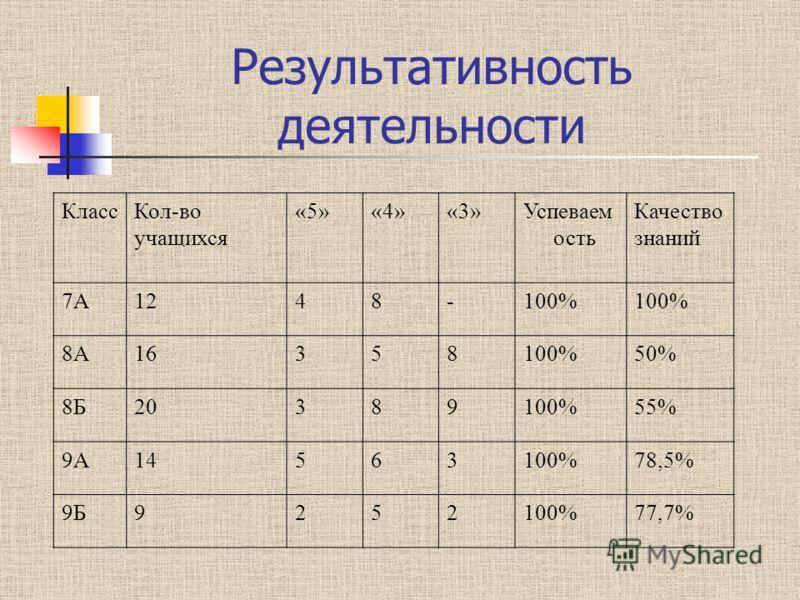 Результативность деятельности КлассКол-во учащихся «5»«4»«3»Успеваем ость Качество знаний 7А1248-100% 8А16358100%50% 8Б20389100%55% 9А14563100%78,5% 9Б9252100%77,7%