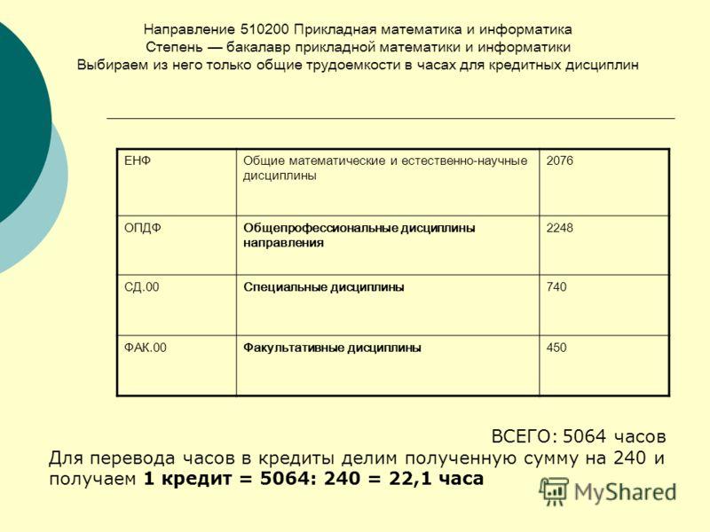ЕНФОбщие математические и естественно-научные дисциплины 2076 ОПДФОбщепрофессиональные дисциплины направления 2248 СД.00Специальные дисциплины740 ФАК.00Факультативные дисциплины450 Направление 510200 Прикладная математика и информатика Степень бакала