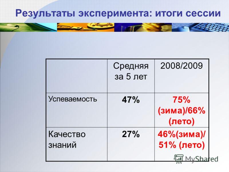 Результаты эксперимента: итоги сессии Средняя за 5 лет 2008/2009 Успеваемость 47%75% (зима)/66% (лето) Качество знаний 27%46%(зима)/ 51% (лето)