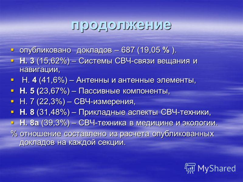 продолжение опубликовано докладов – 687 (19,05 % ). опубликовано докладов – 687 (19,05 % ). Н. 3 (15,62%) – Системы СВЧ-связи вещания и навигации, Н. 3 (15,62%) – Системы СВЧ-связи вещания и навигации, Н. 4 (41,6%) – Антенны и антенные элементы, Н. 4