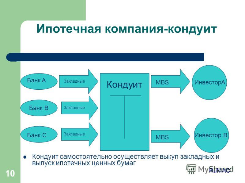 10 Ипотечная компания-кондуит Кондуит самостоятельно осуществляет выкуп закладных и выпуск ипотечных ценных бумаг Банк B Кондуит Банк A Банк C ИнвесторA Инвестор B Закладные MBS RuMAC