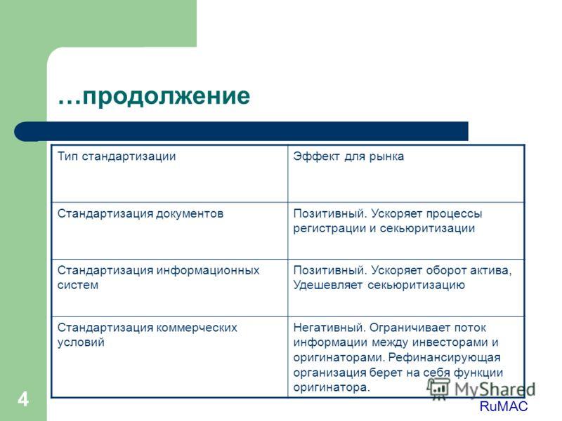 4 …продолжение Тип стандартизацииЭффект для рынка Стандартизация документовПозитивный. Ускоряет процессы регистрации и секьюритизации Стандартизация информационных систем Позитивный. Ускоряет оборот актива, Удешевляет секьюритизацию Стандартизация ко