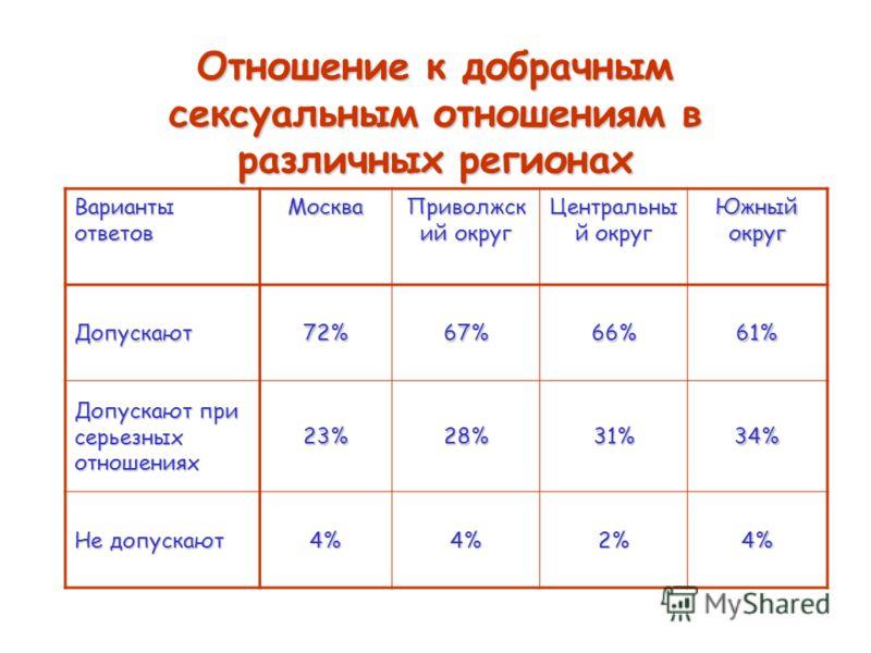 Отношение к добрачным сексуальным отношениям в различных регионах Варианты ответов Москва Приволжск ий округ Центральны й округ Южный округ Допускают72%67%66%61% Допускают при серьезных отношениях 23%28%31%34% Не допускают 4%4%2%4%