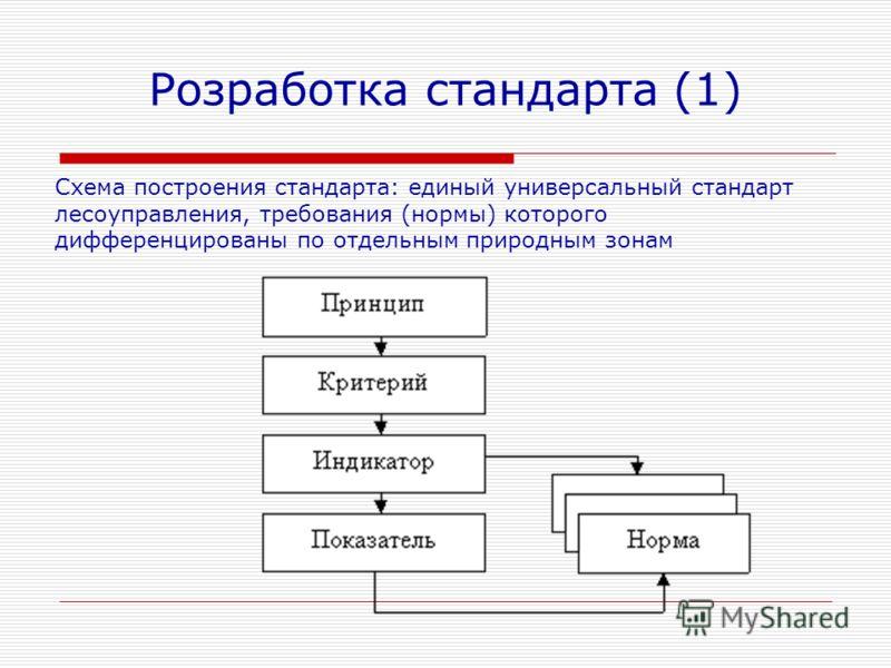 Розработка стандарта (1) Схема построения стандарта: единый универсальный стандарт лесоуправления, требования (нормы) которого дифференцированы по отдельным природным зонам