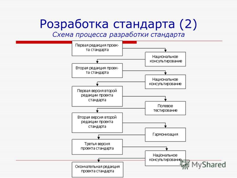 Розработка стандарта (2) Схема процесса разработки стандарта