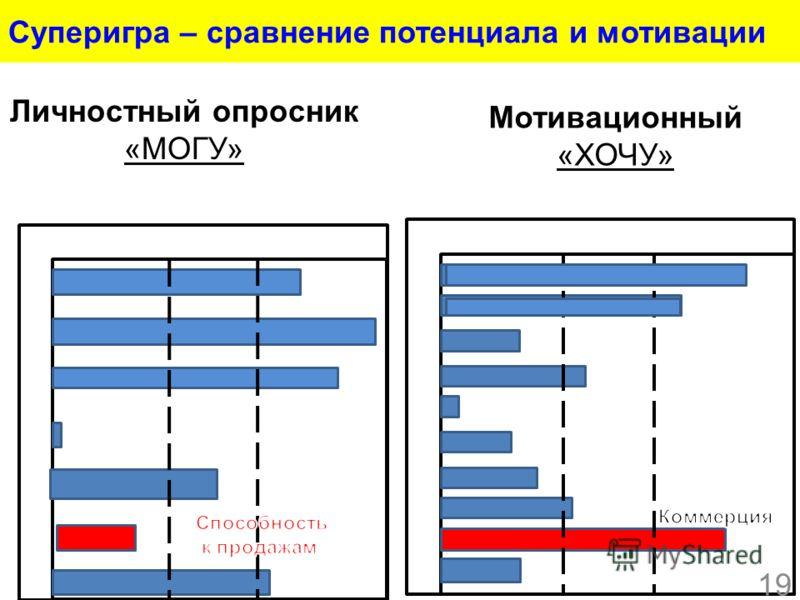 Суперигра – сравнение потенциала и мотивации Личностный опросник «МОГУ» Мотивационный «ХОЧУ» 19