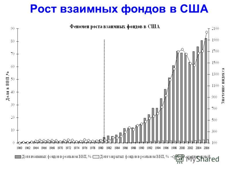 Рост взаимных фондов в США