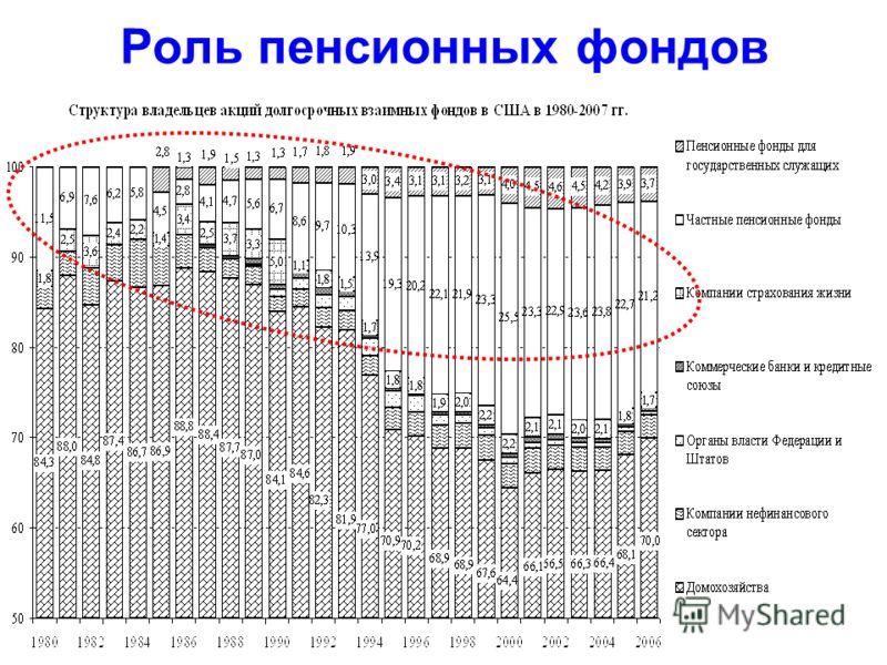 Роль пенсионных фондов