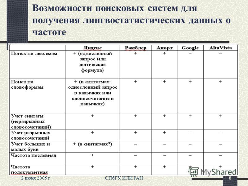2 июня 2005 гСПбГУ, ИЛИ РАН8 Возможности поисковых систем для получения лингвостатистических данных о частоте