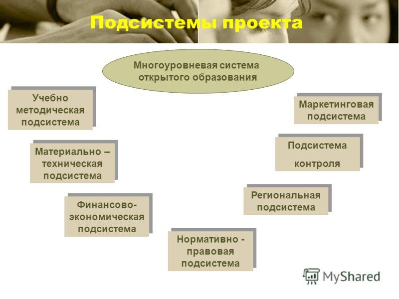 Подсистемы проекта Многоуровневая система открытого образования Учебно методическая подсистема Материально – техническая подсистема Финансово- экономическая подсистема Нормативно - правовая подсистема Подсистема контроля Подсистема контроля Маркетинг