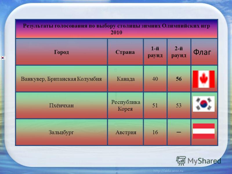 Результаты голосования по выбору столицы зимних Олимпийских игр 2010 ГородСтрана 1-й раунд 2-й раунд Флаг Ванкувер, Британская Колумбия Канада 4056 Пхёнчхан Республика Корея 5153 Зальцбург Австрия 16