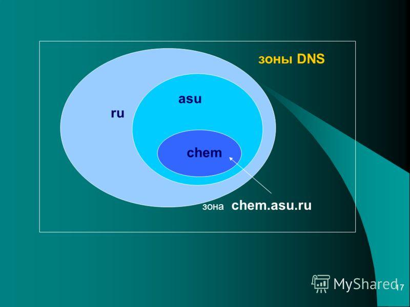 17 ru asu chem зона chem.asu.ru зоны DNS