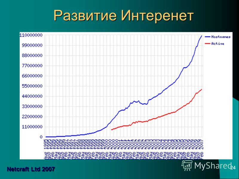 24 Развитие Интеренет Netcraft Ltd 2007