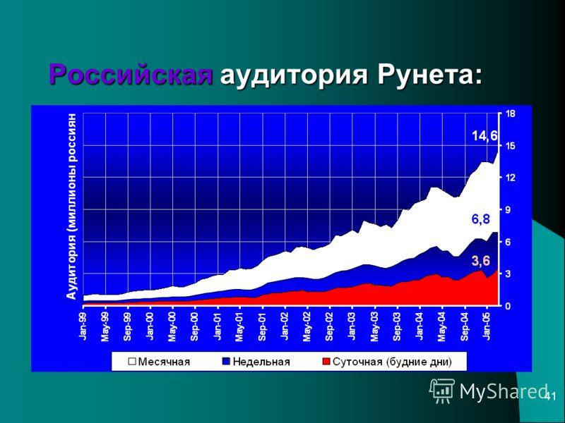 41 Российская аудитория Рунета: