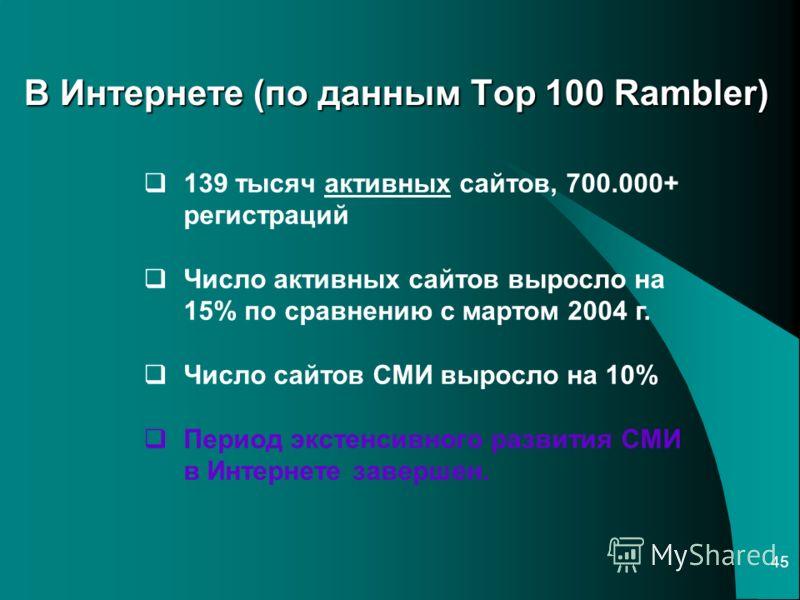 45 В Интернете (по данным Top 100 Rambler) 139 тысяч активных сайтов, 700.000+ регистраций Число активных сайтов выросло на 15% по сравнению с мартом 2004 г. Число сайтов СМИ выросло на 10% Период экстенсивного развития СМИ в Интернете завершен.